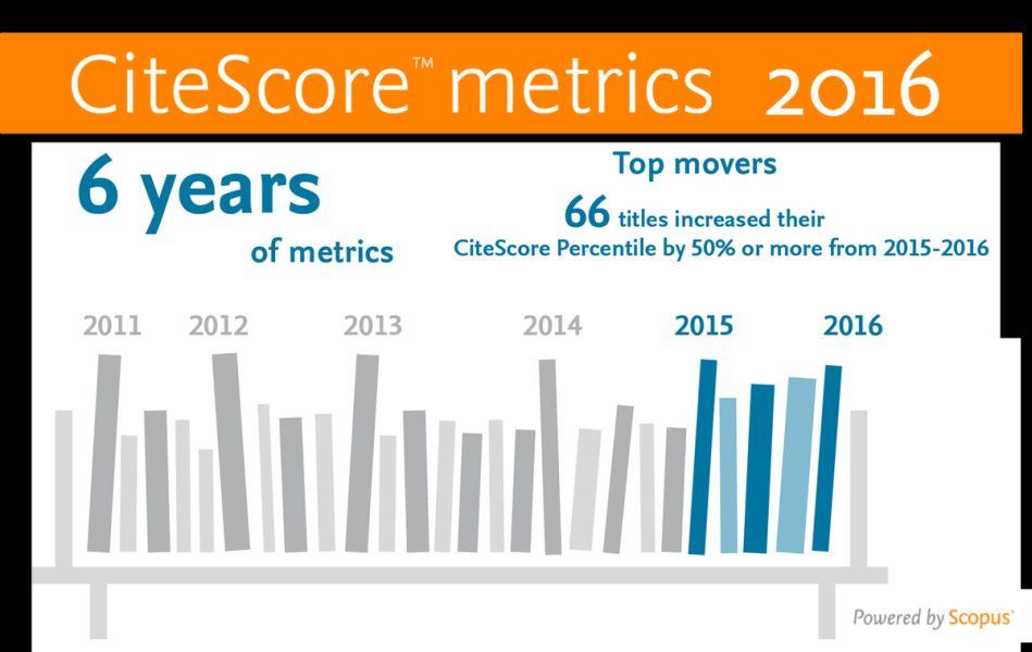 Már elérhetőek a CiteScore 2016. évi értékei